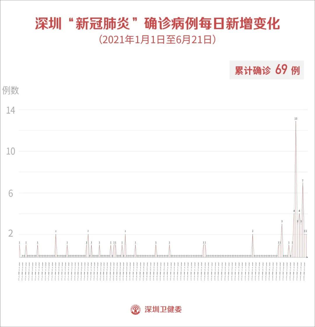 6月21日深圳新增1例新冠肺炎确诊病例和1例境外输入